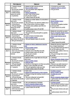 menu d'aujourd'hui - Nos diététiciennes vous accompagnent ! - page 2 Healthy Meals For Kids, Kids Meals, Healthy Recipes, Skirt Mini, Batch Cooking, 200 Calories, Meal Planning, Health Fitness, Food And Drink