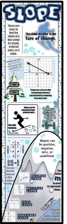 Slope Infographic - great study guide for main ideas about the slope of a line