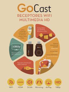 Infografía Todas las funciones de Receptores WiFi Streaming HD de TenGO! GoCast Dual Miracas y Mirroring