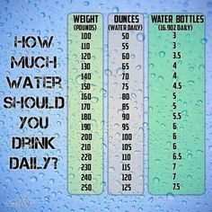 Interesting water fact   Glucose (aka blood sugar) cannot leave the body without a water molecule attached via urination.   Thirst is your body's cue for help in removing excess glucose.   Plan B? FAT STORAGE  So basically, if you don't want to be inconvenienced by frequent bathroom visits, you are choosing fat storage. Water anyone?  #weightloss #health