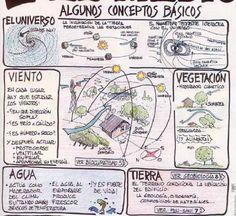 Conceptos básicos de la arquitectura bioclimática | #arquitectura #ecología #decoración