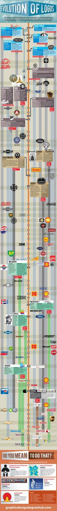 Conoce la evolución de algunos de los más relevantes #logos hasta nuestros días. #infografia