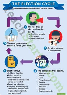 Teaching Resource: A poster displaying the Australian election cycle.