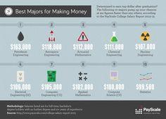 Best Majors for Making Money http://www.liveinfographic.com/i/best-majors-for-making-money/ Tags: #infographic  #infographics #popular #pinterest #pinterestinfographics