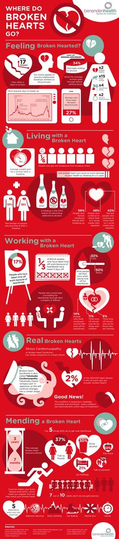 Psychology infographic and charts Research shows that one broken heart can cause as much damage to your health as . Infographic Description Research Nervous Breakdown, Mental Breakdown, Broken Heart Syndrome, Psychology Research, Forensic Psychology, Mending A Broken Heart, Feeling Broken, Instant Messaging, Coping Mechanisms