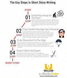 The Key Steps in Short Story Writing [Infographic] - Writing Tips Oasis Short Story Writing Tips, Short Story Prompts, Book Writing Tips, Writing Resources, Writing Help, Writing Skills, Writing Prompts, Story Outline, Creative Writing Tips
