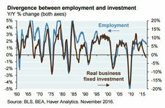 Haver Analytics: investment and employment#Sober Lookfinis#January 3 2017 at 11:22AM#via-IF