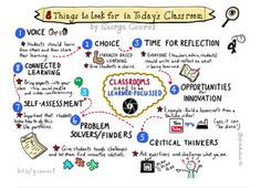 8-things-to-look-for-in-todays-classroom.png (600×434)