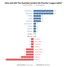 bba86f3f5f7 Makeover Monday  How well did The Guardian predict the Premier League table