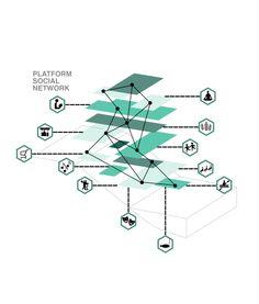 Social platforms diagram