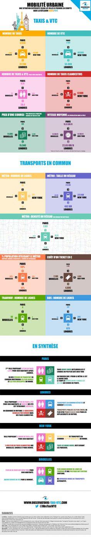Mobilité  urbaine : la guerre #Taxis vs #VTC - #Paris #NY #London #Brussels