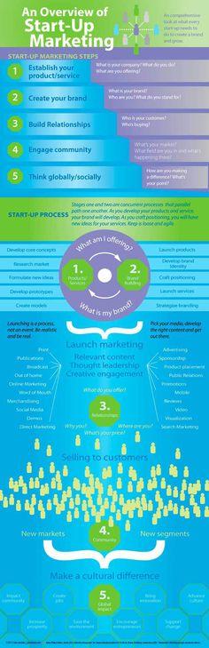 An overview of start up Marketing #infografia #infographic #entreprenurship