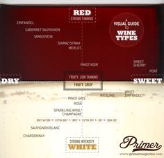 A Visual Guide to Wine Types as They Relate to Red, White, Sweet, and Dry