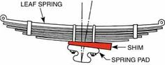 Hot Rod Tech: Determining Engine and Pinion Angle ~ How To