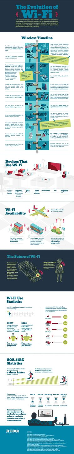 The Evolution of Wifi