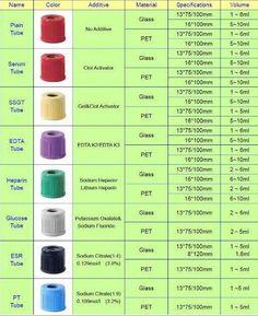 Macam-macam warna tutup tabung vakum beserta aditifnya