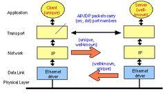 The User Datagram Protocol (UDP)