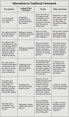 Alternatives to Homework/Worksheets. Repinned by SOS Inc. Resources @Christina Childress & Porter Inc. Resources.