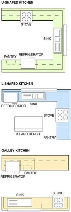 Three Kitchen Layouts That Help Clients Work Best in the Space | Remodeling #thebestreno #remodeling
