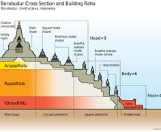 Borobudur Stupa Cross-Section - Cross section and ratio of Borobudur. Borobudur is stupa with stepped pyramid base in shape of mandala and consist of three realms in Buddhist cosmology: Kamadhatu (realm of desire), Rupadhatu (realm of form), and Arupadhatu (realm of formlessness). The ratio containing the number 9:6:4. Borobudur, or Barabudur, is a 9th-century Mahayana Buddhist Temple in Magelang, Central Java, Indonesia.