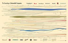 Genealogy of Automobile Companies by HistoryShots