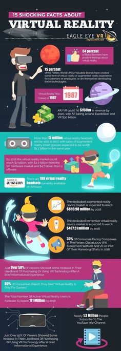 This infographic shows a lot of interesting facts about virtual reality. Many of these facts show how quickly VR has been developed and progressed for many uses. It's also being shown to be a profitable industry, making hundreds of millions. Augmented Virtual Reality, Augmented Reality Technology, Virtual Reality Headset, Technology World, Educational Technology, Virtual Reality Education, Virtual Reality Glasses, Virtual Reality Architecture, Innovation