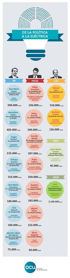 politicos . sueldos en las eléctricas