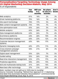Article: Without the Right Tools, Marketers Can't Get Personal..