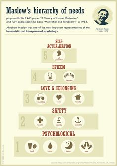 #Maslow's Hierarchy of Needs