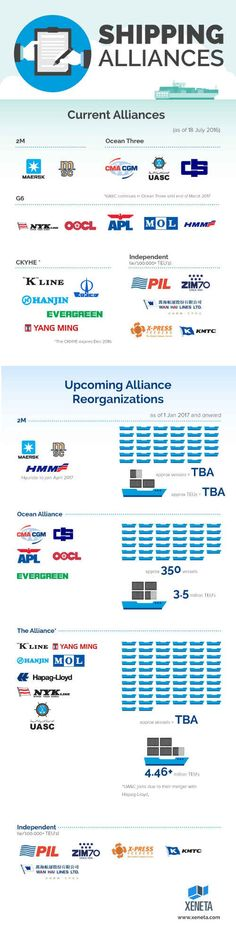 Infographic: Present and Future Shipping Alliances