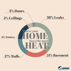 Where your home loses the most heat! Learn how to fix these heat suckers with our insulation guide.