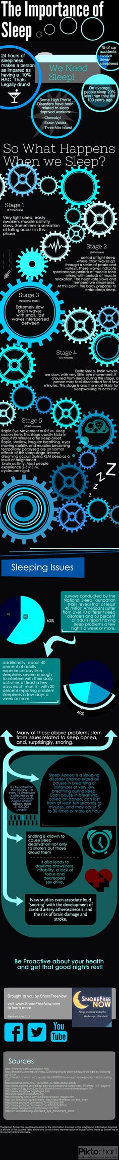 This pin is relevant because it shows how important sleep is and goes through each step of what happens in our bodies when we sleep.