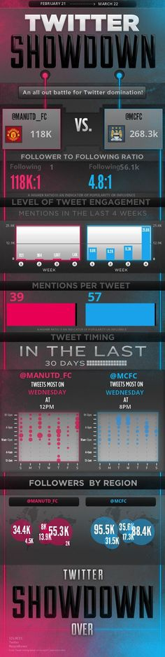Twitter Showdown: Manchester United Versus Manchester City [INFOGRAPHIC] Posted 4/17/12