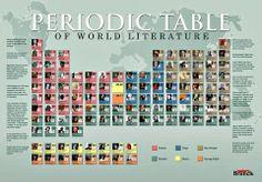 Tabla periódica de la literatura universal.