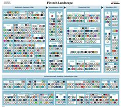 VBProfiles' Fintech landscape