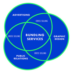 Get more out of your marketing efforts by bundling. Learn how here.