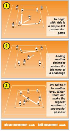 Possession game for practice at some point.