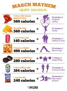 Here are some popular game-day snacks - and how much exercise it takes to burn us off.