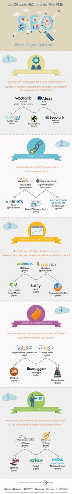 Une infographie qui présente 25 outils SEO utiles pour travailler et mesure votre référencement naturel sur les moteurs de recherche...