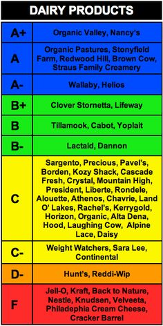 dairy rankings . vote with your wallet!