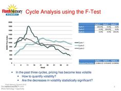 Cycle Analysis using the F-Test