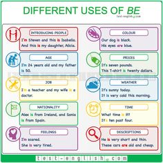 Present simple forms of 'to be'. Elementary English grammar and exercises. Affirmative, negative and interrogative forms of 'be'. English Grammar Rules, Grammar Tips, English Language Learning, English Words, Teaching English, English Exam, English Study, Learn English, Interrogative Pronouns