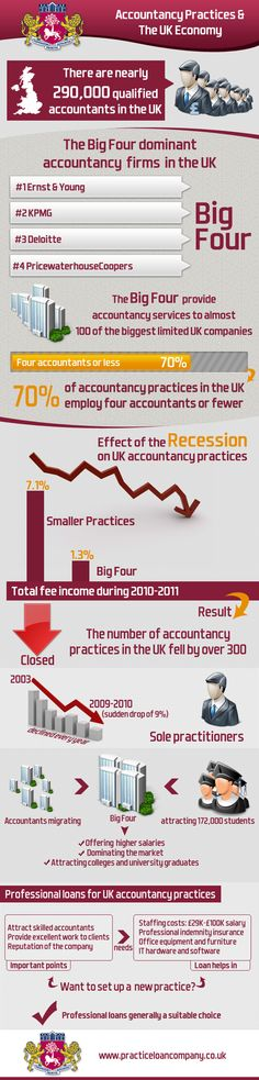 Accountancy Practices and the UK Economy #accounting #recession