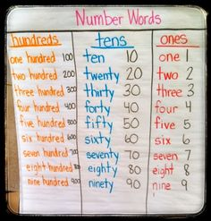 Teach it With Class Place value Number words