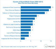 Social Media Crisis Prevention | Social Media Today