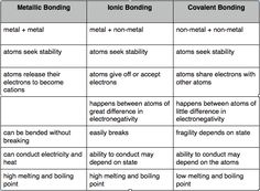 Ionic & covalent bonds worksheet. Available at:https ...