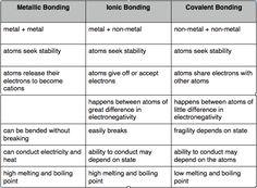 blank bohr model worksheet blank fill in for first 20 elements physical science pinterest. Black Bedroom Furniture Sets. Home Design Ideas
