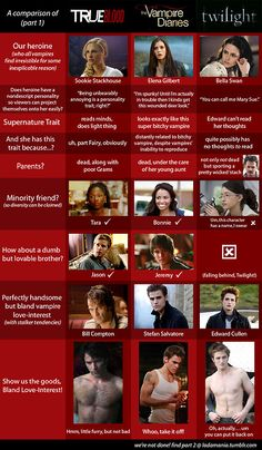 This made me laugh, but I loooove vampire diaries and have to point out that Elena Gilbert is related to Katherine because Katherine had a baby BEFORE she was turned :P