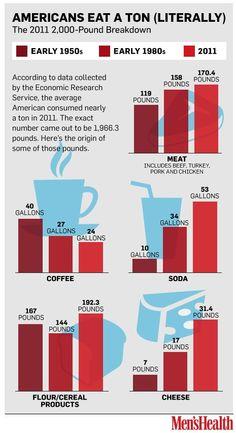 Americans eat a ton