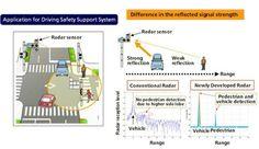 Panasonic entwickelt neues Radar gestütztes Verkehrssicherheitssystem für Fahrzeuge